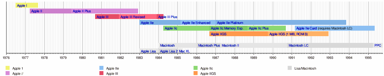 Timeline Apple II.