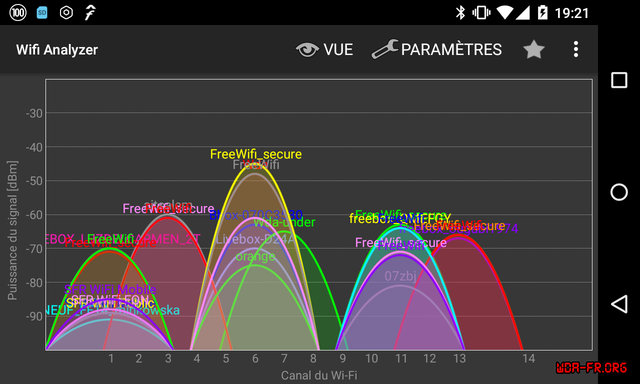 Taux d'occupation des canaux WiFi via Wifi Analyzer.